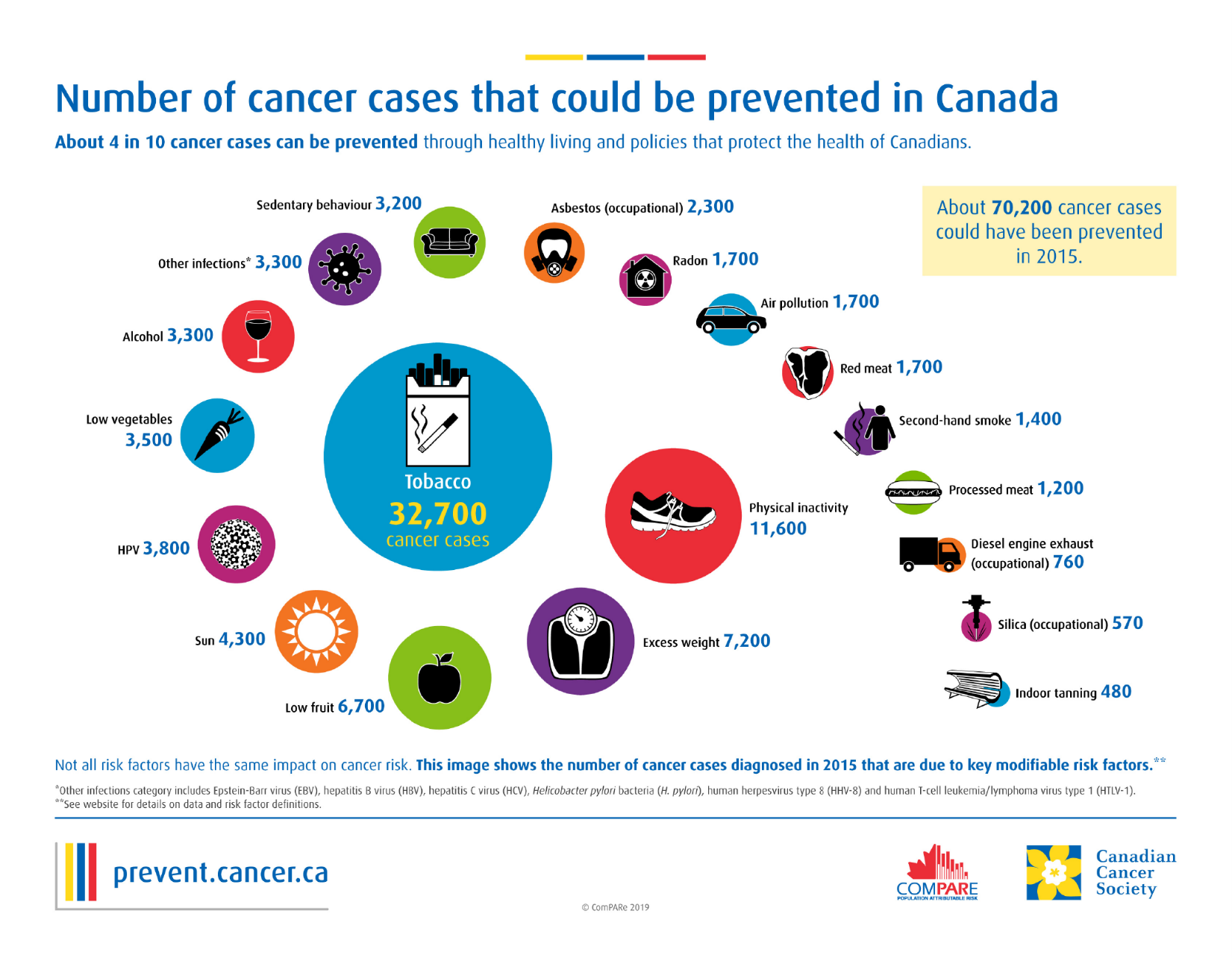 The ComPARe study paints a clear picture of preventable cancer cases in Canada. The findings help us understand where we can change our lifestyles and environments to prevent cancer – and what the future will look like if we do.